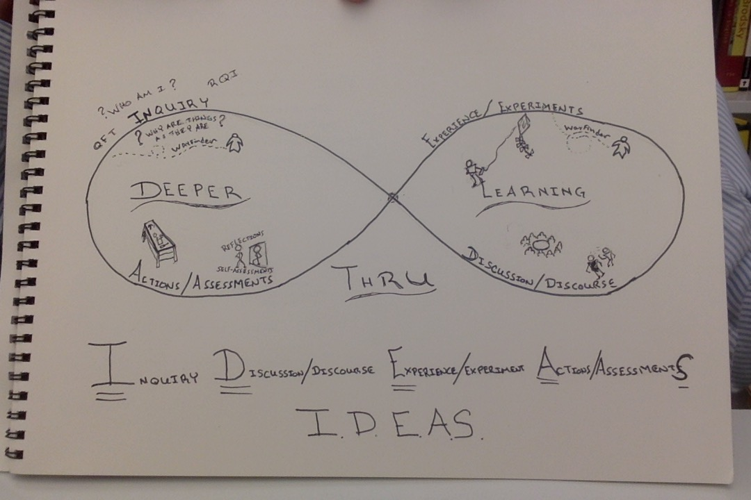 I.D.E.A.S. Deeper Learning Design