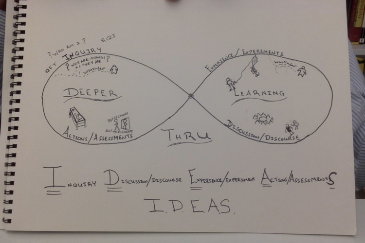 I.D.E.A.S. Deeper Learning Design